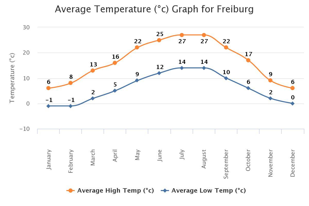 Temperatur Freiburg